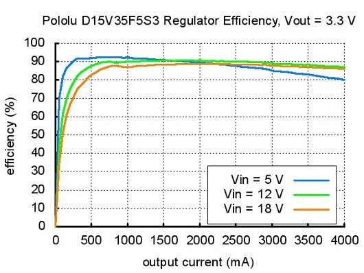Schemat D15V35F5S3 3.3V