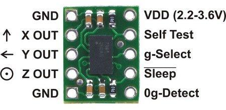 Opis wyprowadzeń modułu akcelerometru analogowego