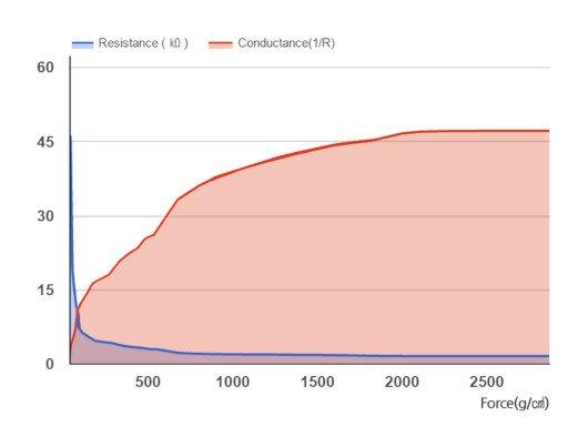 Wykres rezystacji QA6P