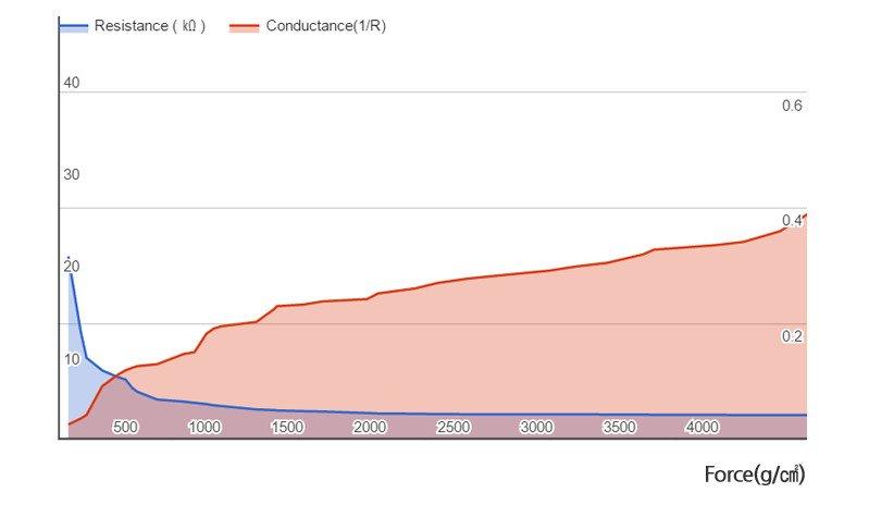 Wykres rezystancji RA12P