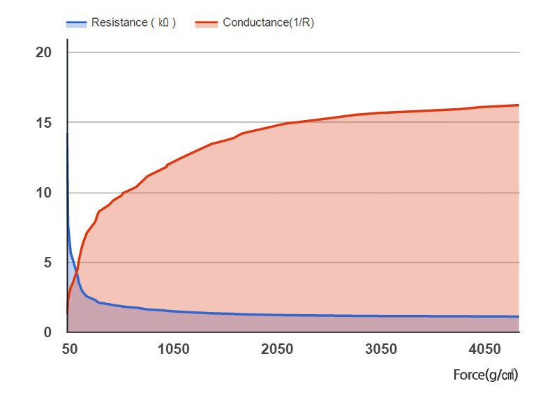 Wykres rezystacji RA18P-DIY