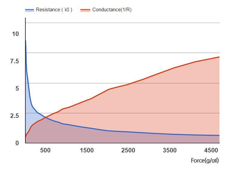 Wykres rezystancji RA30P