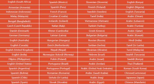 Tabela języków - Dosmono Mini