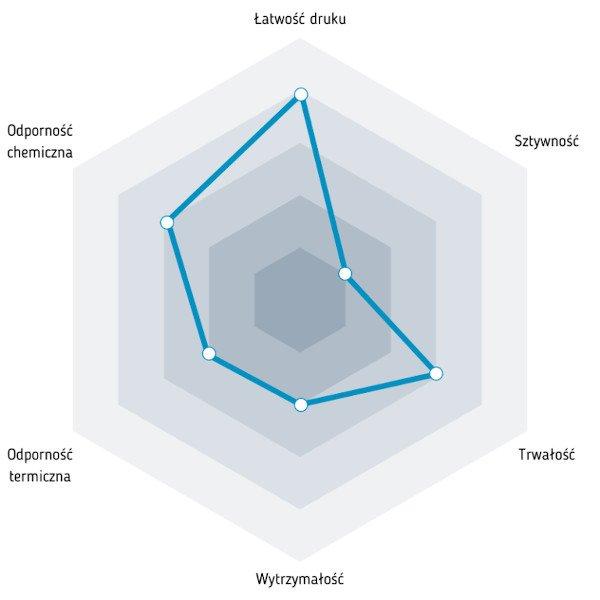 Wykres właściwości filamentu ASA
