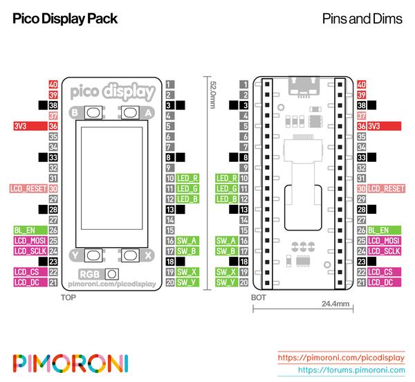 Wyprowadzenia nakładki Pico Display Pack